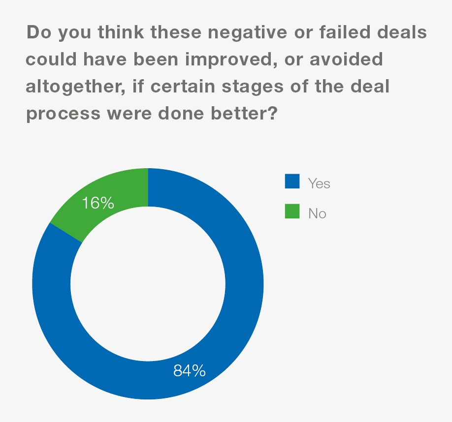 Toppan Vintage_Failed Deals_Graphs 10.jpg