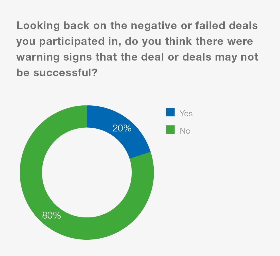 Toppan Vintage_Failed Deals_Graphs 9.jpg